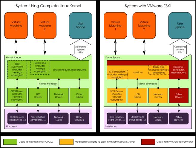 linux-vs-vmkernel_en